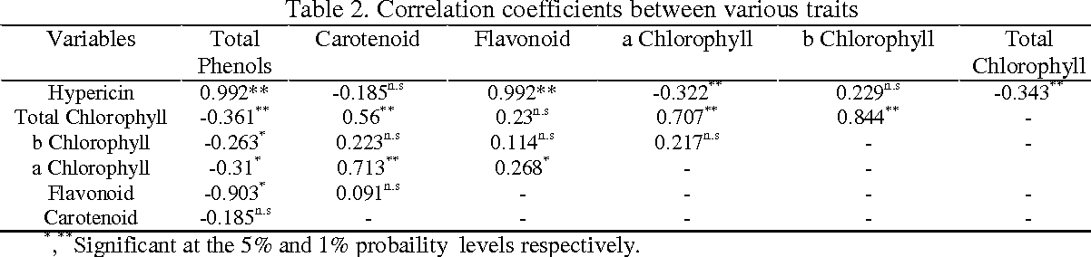 Table 2. Correlation coefficients between various traits