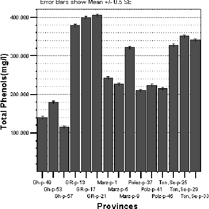 Figure 6.Variations in amount of total phenols content in samples of main plots