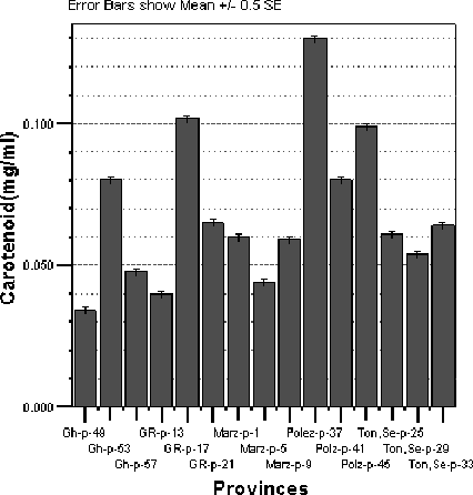 Figure 7. Variations in amount of Carotenoid content in samples of main plots
