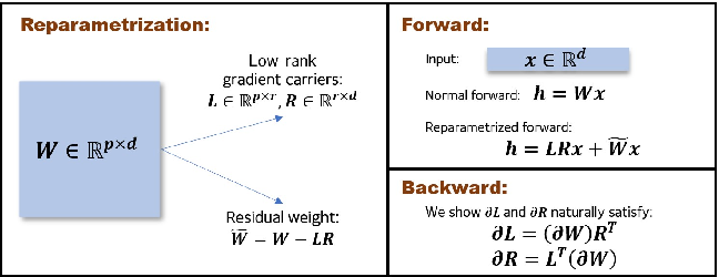 Figure 1 for Large Scale Private Learning via Low-rank Reparametrization