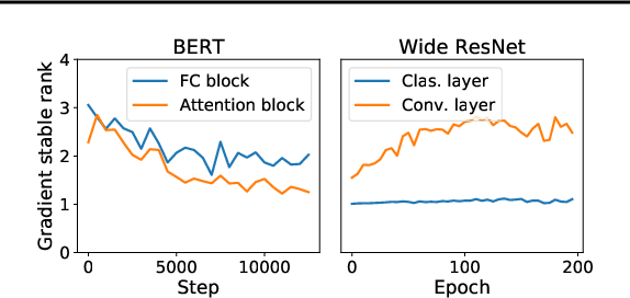 Figure 3 for Large Scale Private Learning via Low-rank Reparametrization