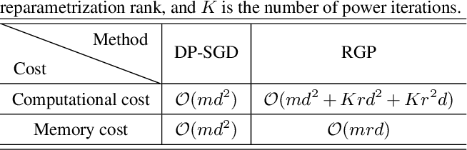 Figure 2 for Large Scale Private Learning via Low-rank Reparametrization