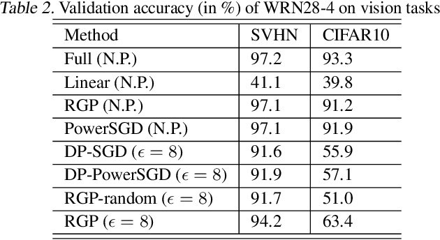 Figure 4 for Large Scale Private Learning via Low-rank Reparametrization