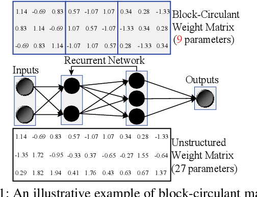 Figure 1 for E-RNN: Design Optimization for Efficient Recurrent Neural Networks in FPGAs
