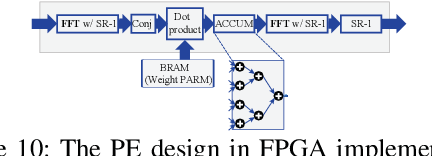 Figure 2 for E-RNN: Design Optimization for Efficient Recurrent Neural Networks in FPGAs