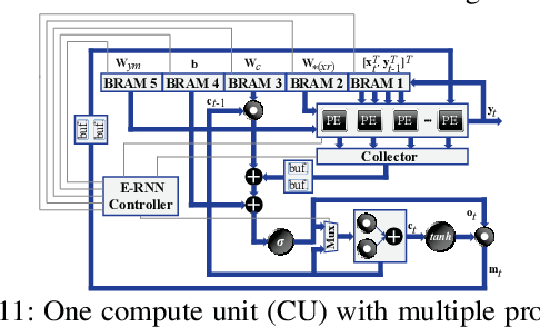 Figure 3 for E-RNN: Design Optimization for Efficient Recurrent Neural Networks in FPGAs