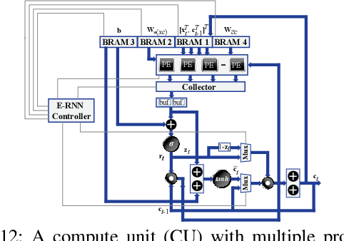 Figure 4 for E-RNN: Design Optimization for Efficient Recurrent Neural Networks in FPGAs