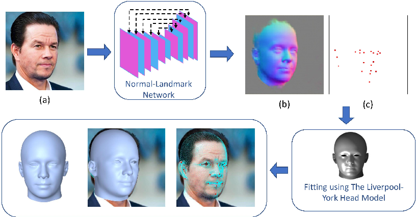 Figure 1 for Hybrid Approach for 3D Head Reconstruction: Using Neural Networks and Visual Geometry
