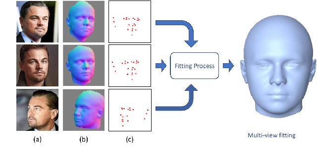 Figure 4 for Hybrid Approach for 3D Head Reconstruction: Using Neural Networks and Visual Geometry