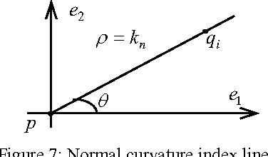 Figure 7 from Curvature Estimation of 3D Point Cloud Surfaces
