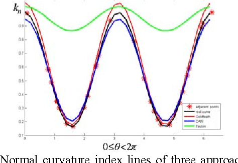 Figure 9 from Curvature Estimation of 3D Point Cloud Surfaces