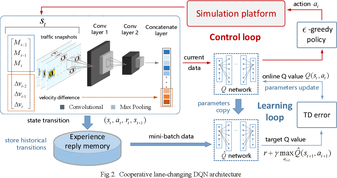 Figure 2 for Cooperative Lane Changing via Deep Reinforcement Learning