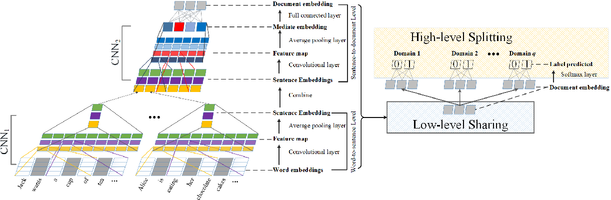Figure 3 for Hierarchical Neural Network for Extracting Knowledgeable Snippets and Documents