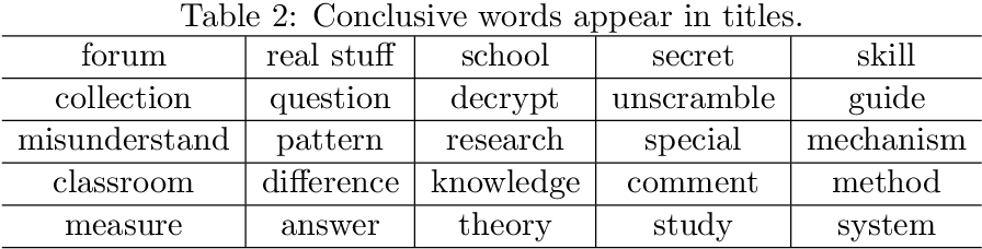 Figure 4 for Hierarchical Neural Network for Extracting Knowledgeable Snippets and Documents