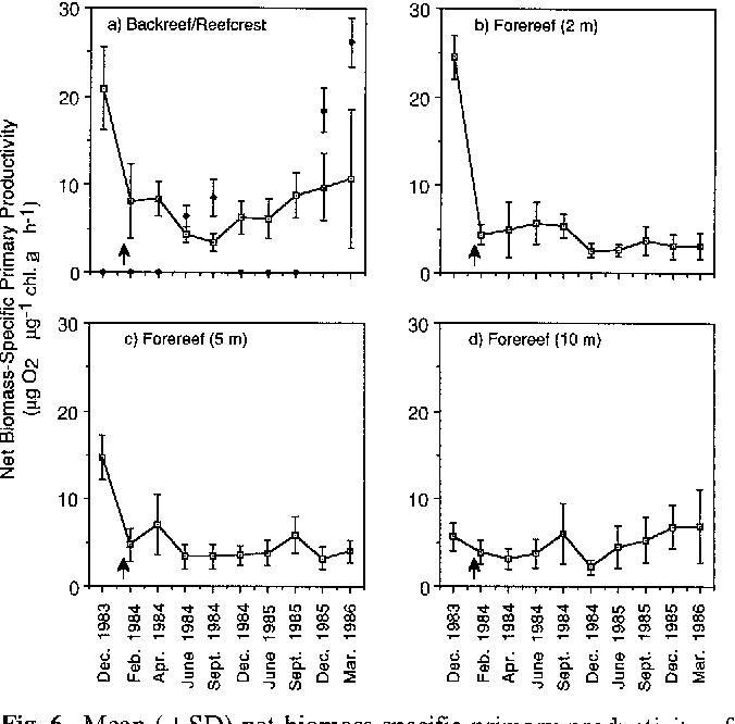 Figure 6 From Mass Mortality Of Diadema Antillarum I Long Term