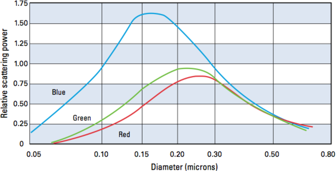 Figure 6 from Calcium Carbonate Particle Size Effects on Titanium