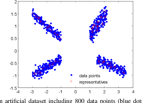 Figure 3 for Learnable Subspace Clustering