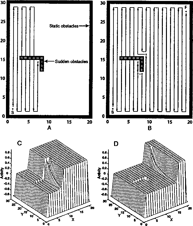 Fig. 3. Complete coverage path planning in a dynamic environment with obstacles suddenly appeared in front of the robot. (a) Robot path right after the L-shaped obstacles are placed. (b) Whole collision-free robot path. (c) Activity landscape right after the L-shaped obstacles appear. (d) Activity landscape when the robot arrives at Location (16,26).