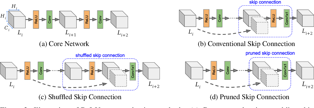 Figure 3 for CryptoNAS: Private Inference on a ReLU Budget