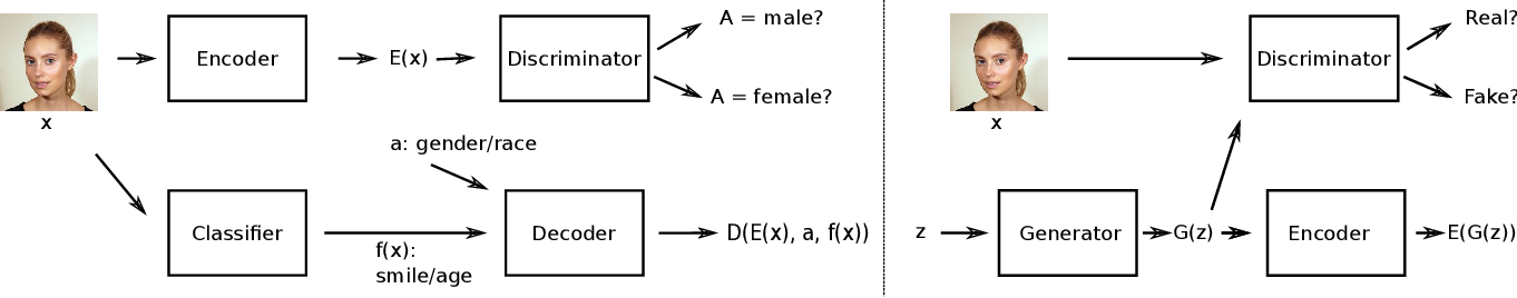 Figure 3 for Gender Slopes: Counterfactual Fairness for Computer Vision Models by Attribute Manipulation