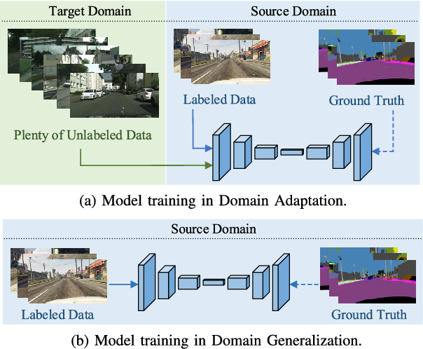 Figure 1 for Global and Local Texture Randomization for Synthetic-to-Real Semantic Segmentation