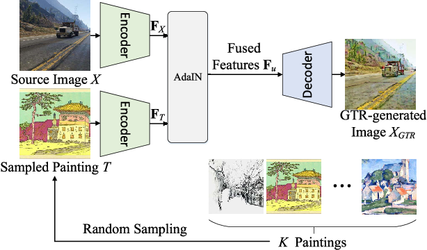 Figure 2 for Global and Local Texture Randomization for Synthetic-to-Real Semantic Segmentation