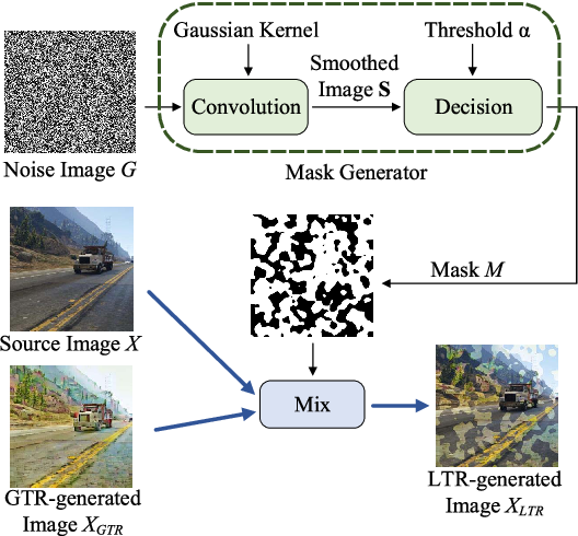 Figure 3 for Global and Local Texture Randomization for Synthetic-to-Real Semantic Segmentation