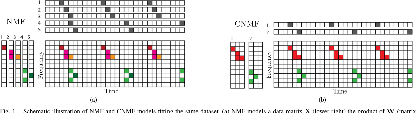 Figure 1 for Fast Convolutive Nonnegative Matrix Factorization Through Coordinate and Block Coordinate Updates