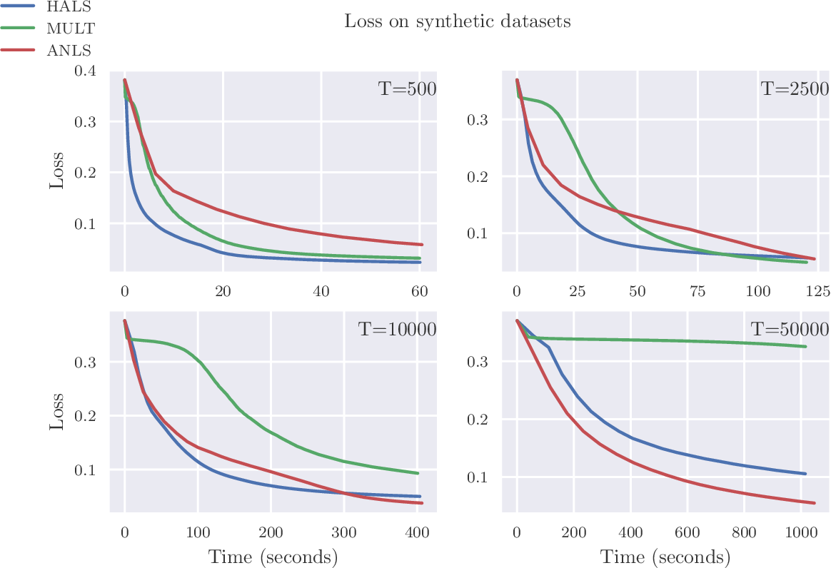 Figure 2 for Fast Convolutive Nonnegative Matrix Factorization Through Coordinate and Block Coordinate Updates