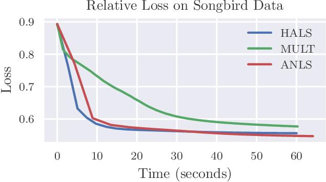 Figure 3 for Fast Convolutive Nonnegative Matrix Factorization Through Coordinate and Block Coordinate Updates