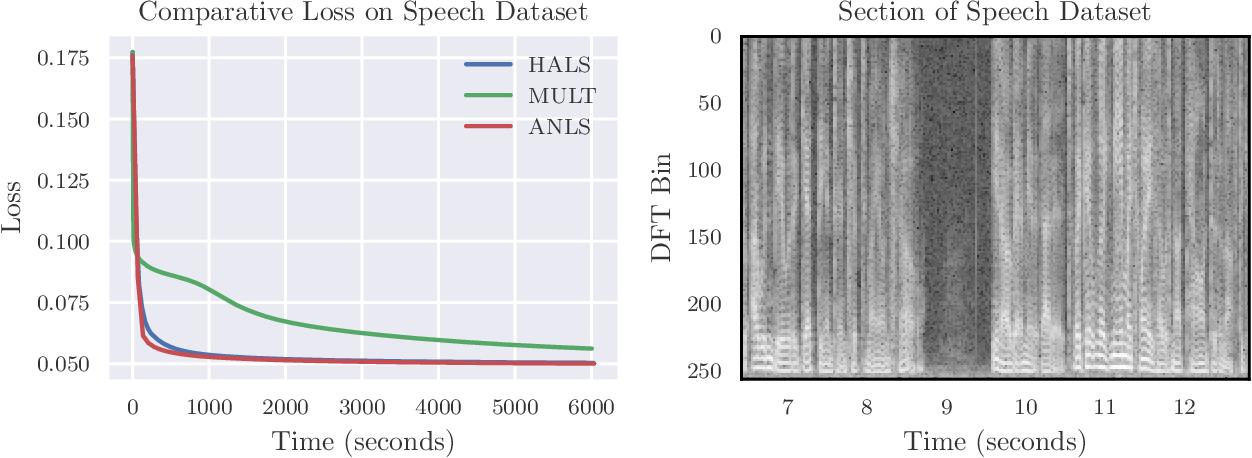 Figure 4 for Fast Convolutive Nonnegative Matrix Factorization Through Coordinate and Block Coordinate Updates