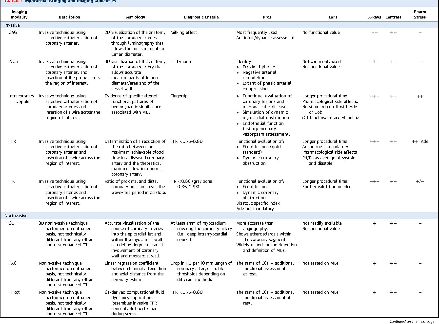 Left Anterior Descending Artery Myocardial Bridging: A Clinical ...