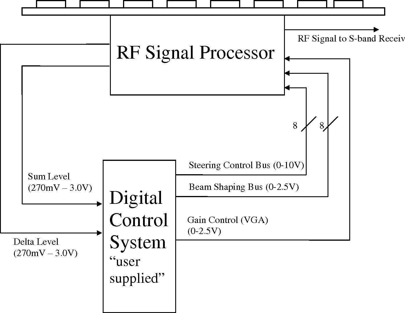 Figure 19 From Final Project 22 24 Ghz Phased Array Conceptual Level 0 Block Diagram Of A Modified System