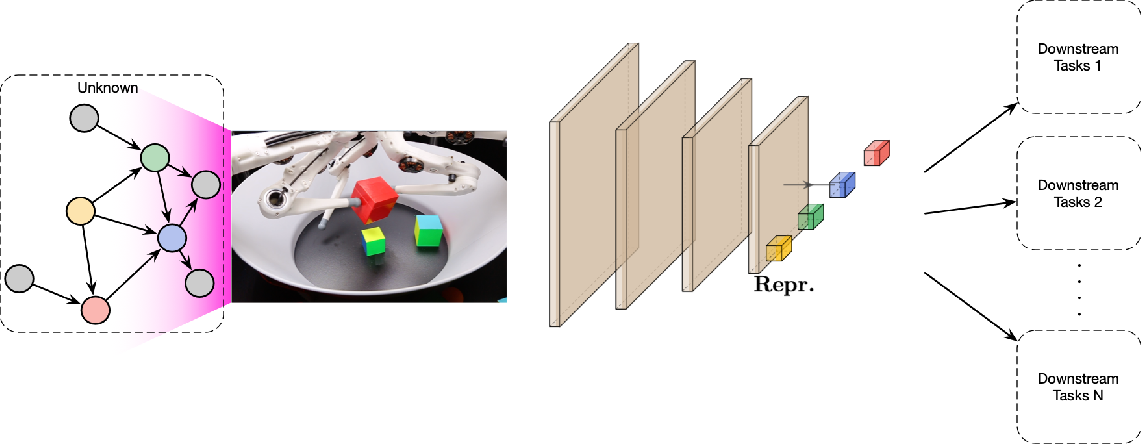 Figure 2 for Towards Causal Representation Learning