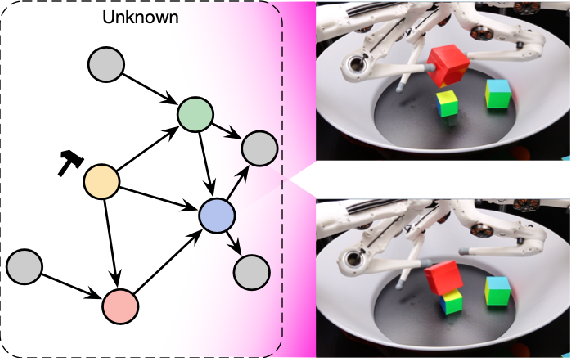 Figure 3 for Towards Causal Representation Learning