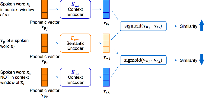 Figure 3 for Phonetic-and-Semantic Embedding of Spoken Words with Applications in Spoken Content Retrieval