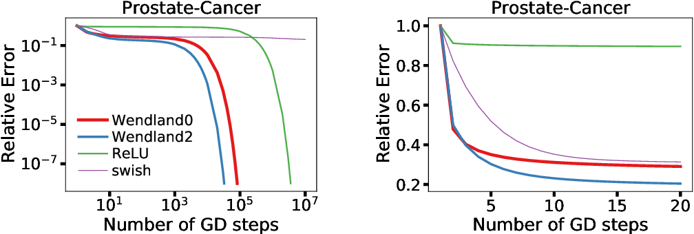 Figure 3 for Over-parametrized neural networks as under-determined linear systems