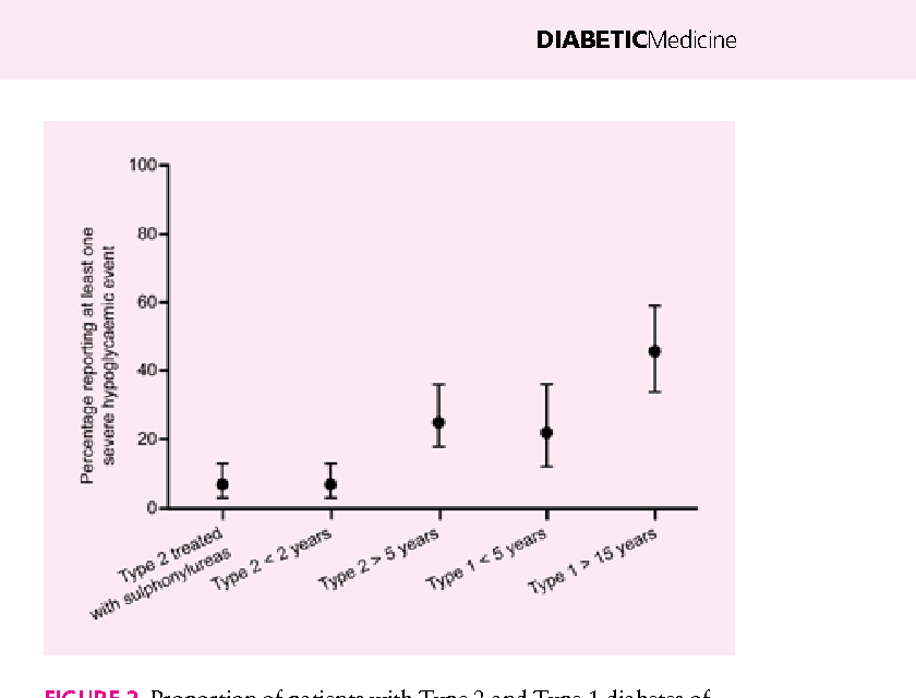73a2108866 FIGURE 2 Proportion of patients with Type 2 and Type 1 diabetes of  differing durations and
