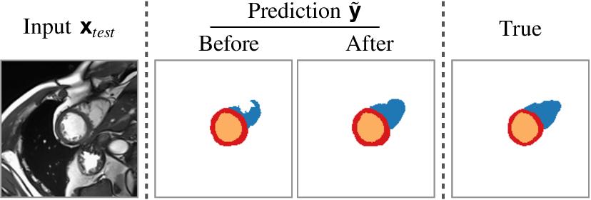 Figure 1 for Re-using Adversarial Mask Discriminators for Test-time Training under Distribution Shifts