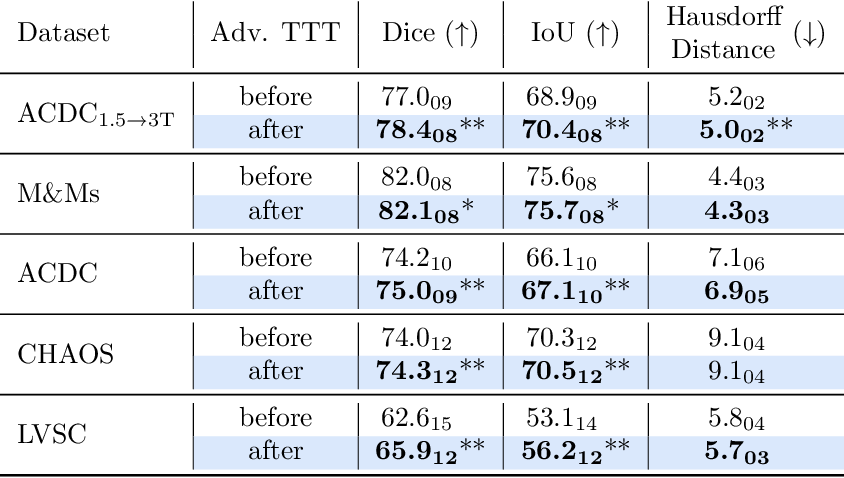 Figure 2 for Re-using Adversarial Mask Discriminators for Test-time Training under Distribution Shifts