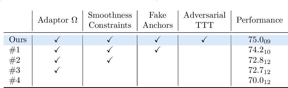 Figure 4 for Re-using Adversarial Mask Discriminators for Test-time Training under Distribution Shifts