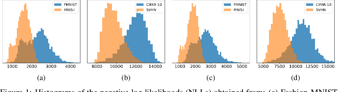 Figure 1 for Robust Out-of-Distribution Detection on Deep Probabilistic Generative Models