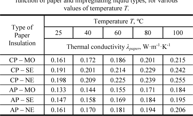 Influence of paper type and liquid insulation on heat