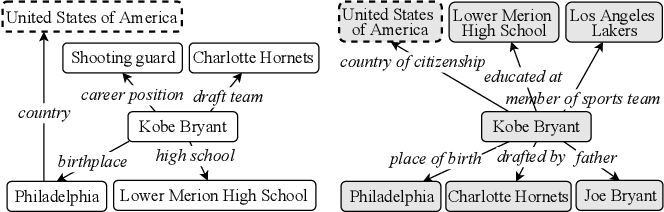 Figure 1 for Knowledge Graph Alignment Network with Gated Multi-hop Neighborhood Aggregation