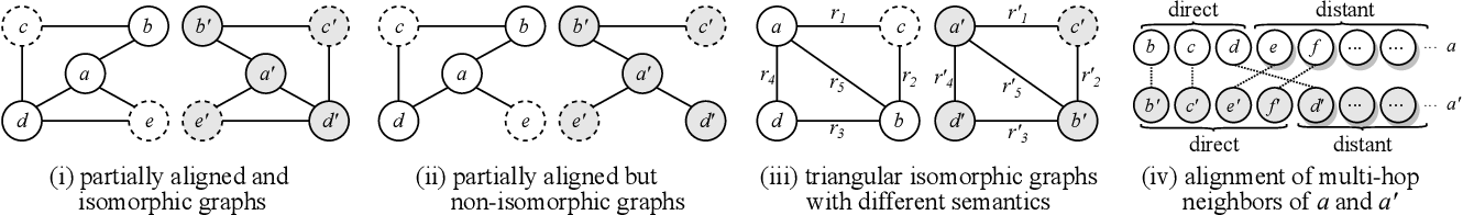 Figure 3 for Knowledge Graph Alignment Network with Gated Multi-hop Neighborhood Aggregation