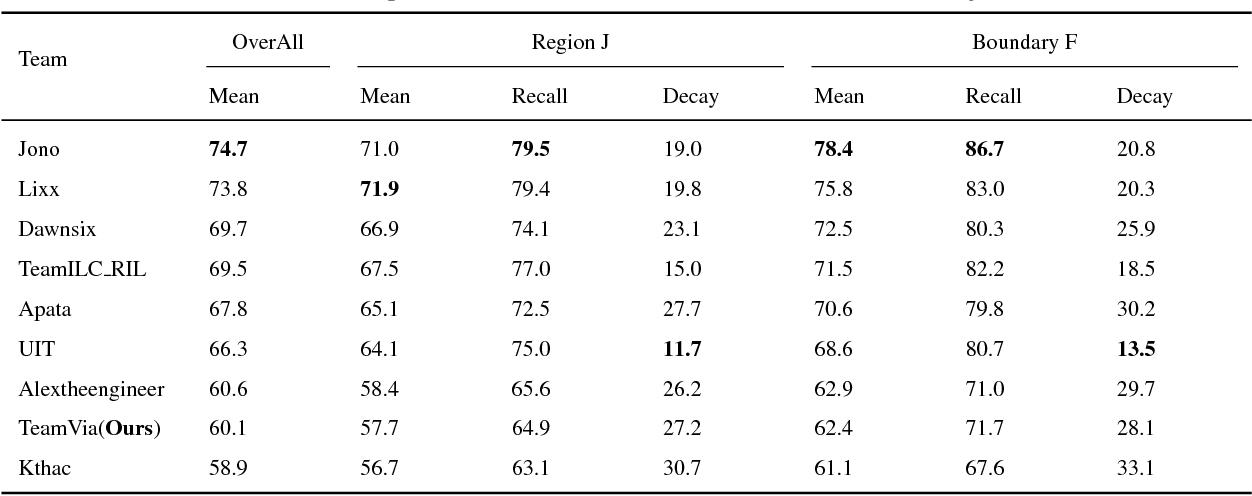 Figure 2 for Mask Propagation Network for Video Object Segmentation
