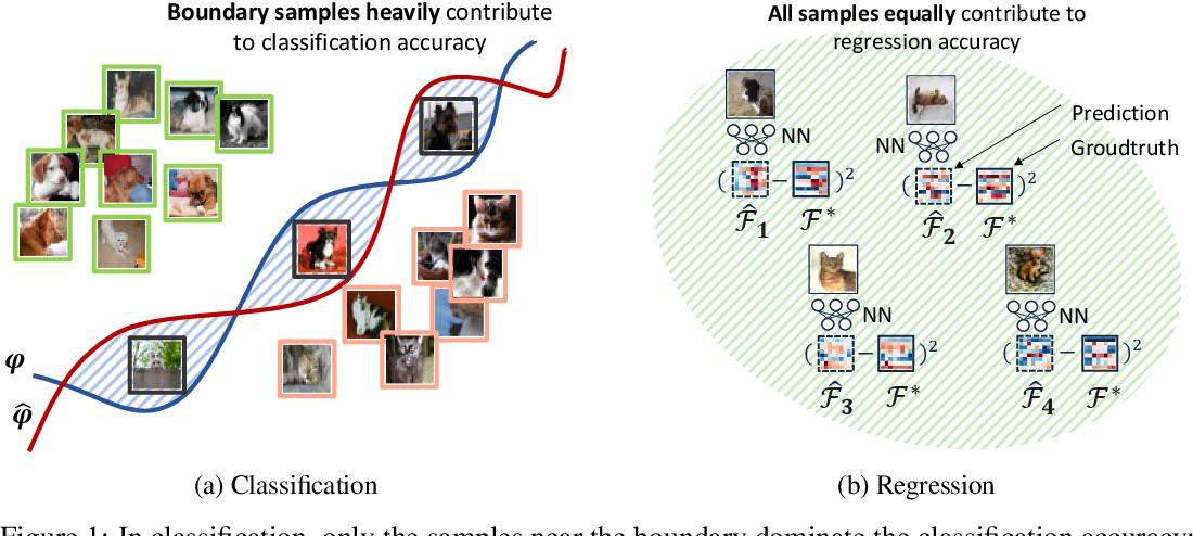 Figure 1 for Generic Neural Architecture Search via Regression