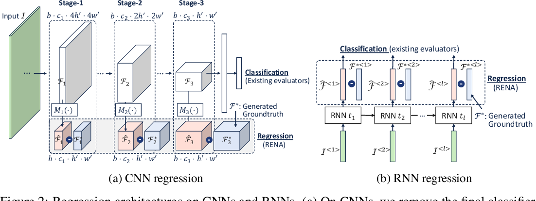 Figure 3 for Generic Neural Architecture Search via Regression