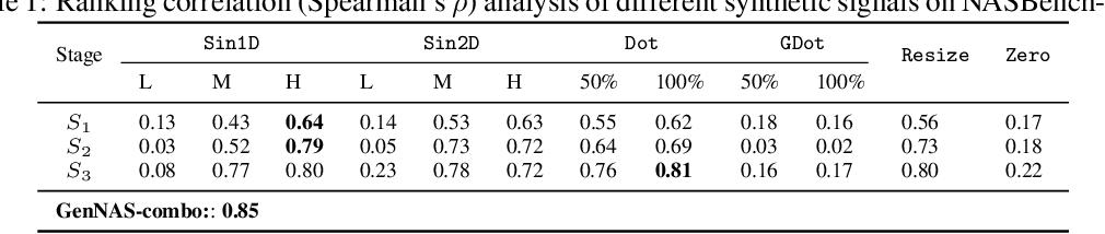 Figure 2 for Generic Neural Architecture Search via Regression