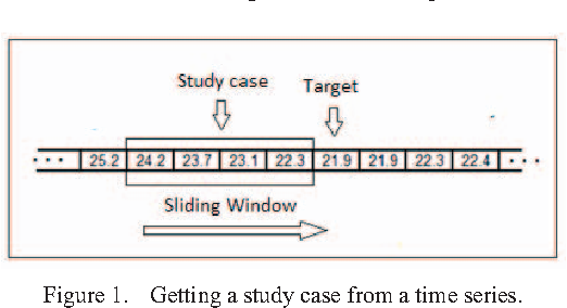 Figure 1. Getting a study case from a time series.